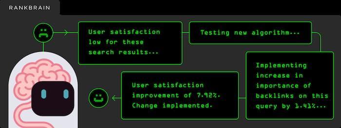 Hình ảnh Rankbrain của AI đánh giá mức độ tương tác của người dùng và chỉ định thứ hạng