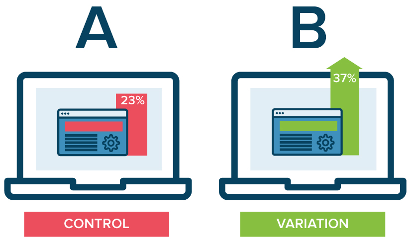 A/B testing on the website