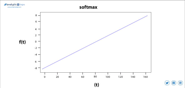 The graph presents the softmax activation function as a linear function