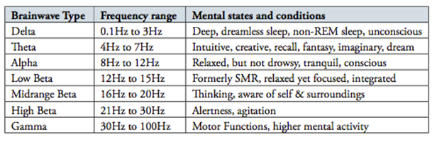 EEG Frequencies