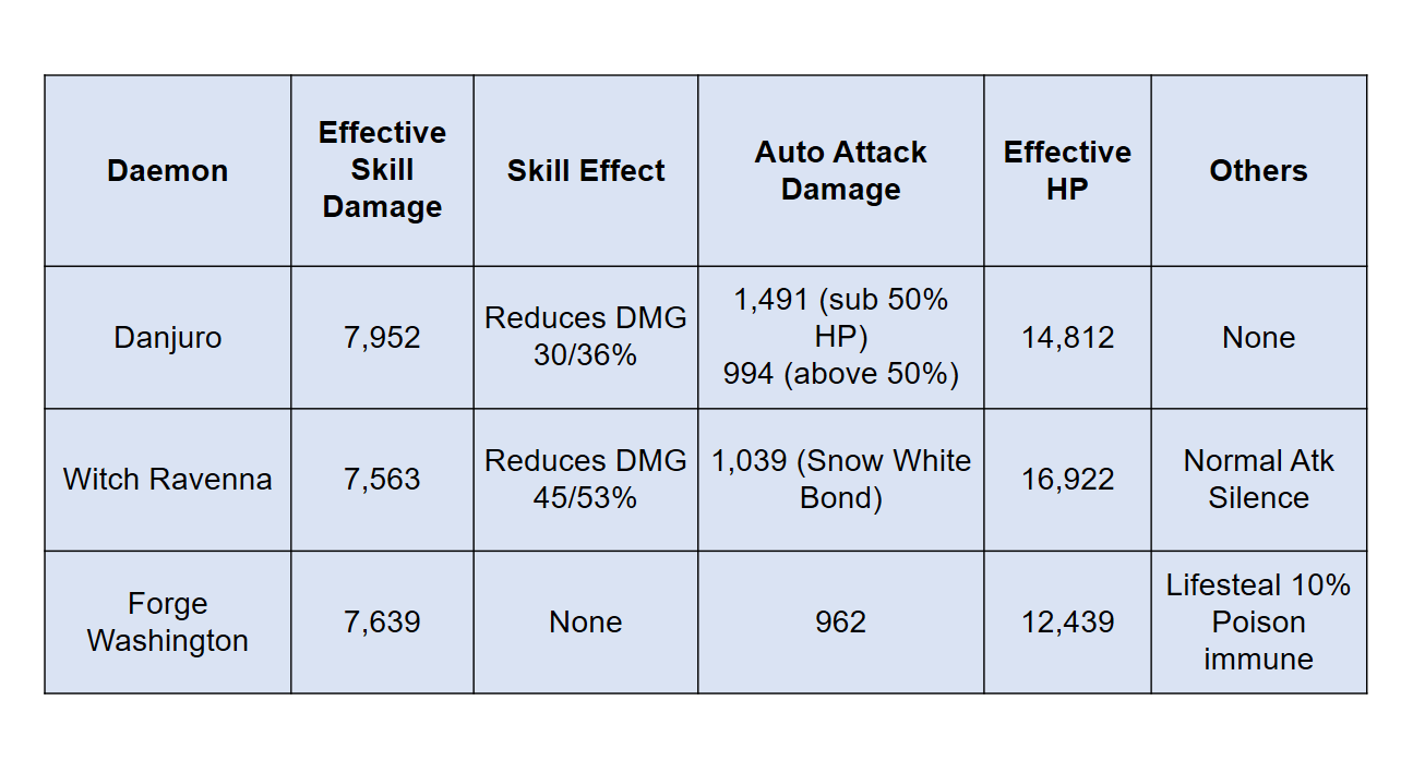 Danjuro and Event Single Target Daemons