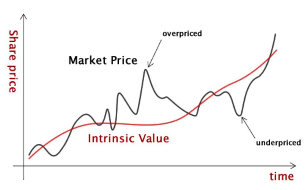 stock analytic chart
