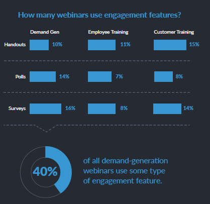 Graph describing webinar engagement features