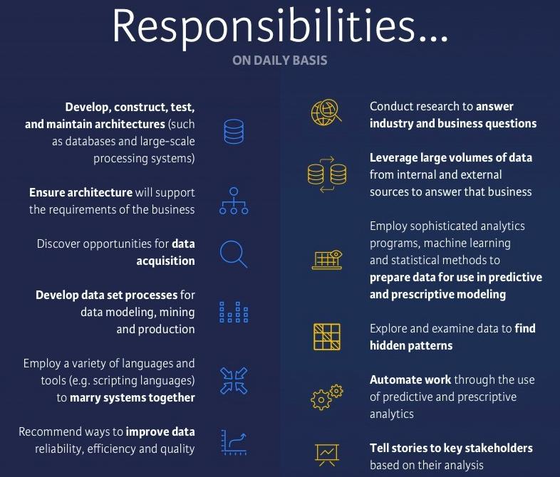 Job responsibilities: data scientist vs. data engineer