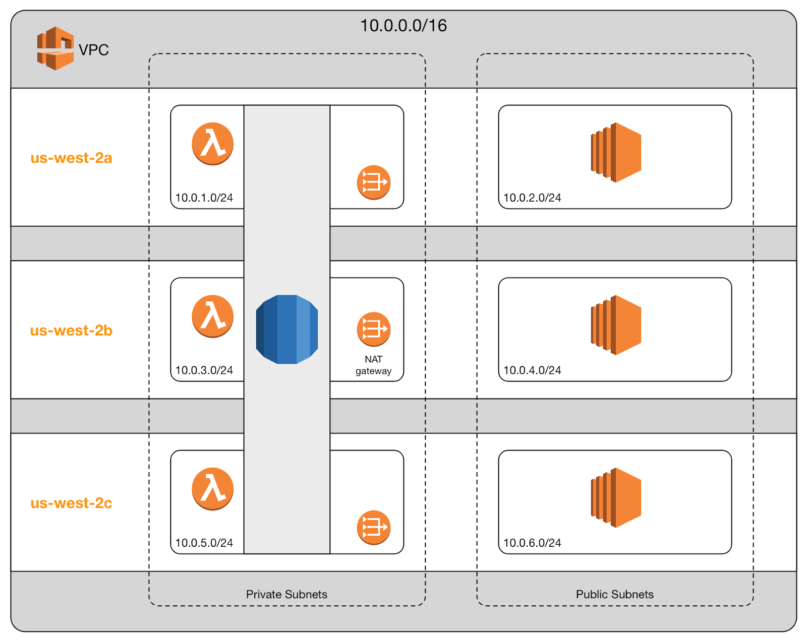 AWS Development: The Dark Art of VPC Networking