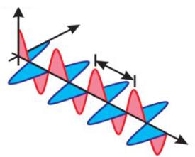 Uma onda eletromagnética é formada por dois campos variáveis: um campo elétrico e outro magnético.