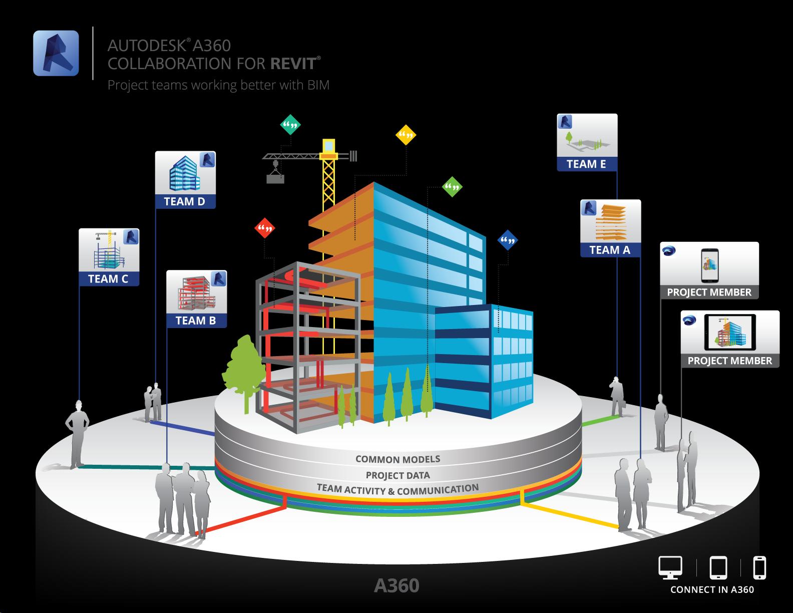 Plataforma BIM exigência pelo Governo Federal inicia em 2021