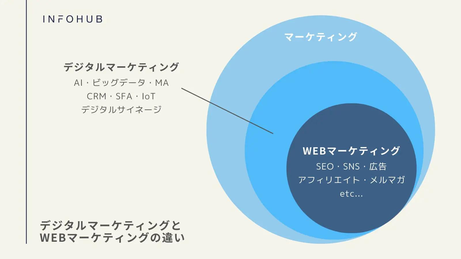 デジタルマーケティングとWebマーケティングは「扱う領域」が違う