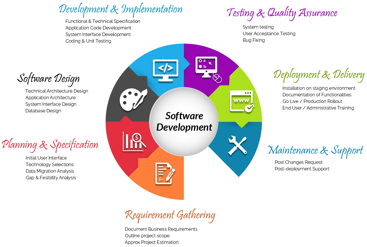 Why choose Lia Infraservices? The Best Mobile App Development Company in Chennai