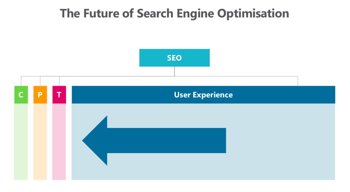 Content, Popularity, Technical SEO 的重要性將被 UX 所取代