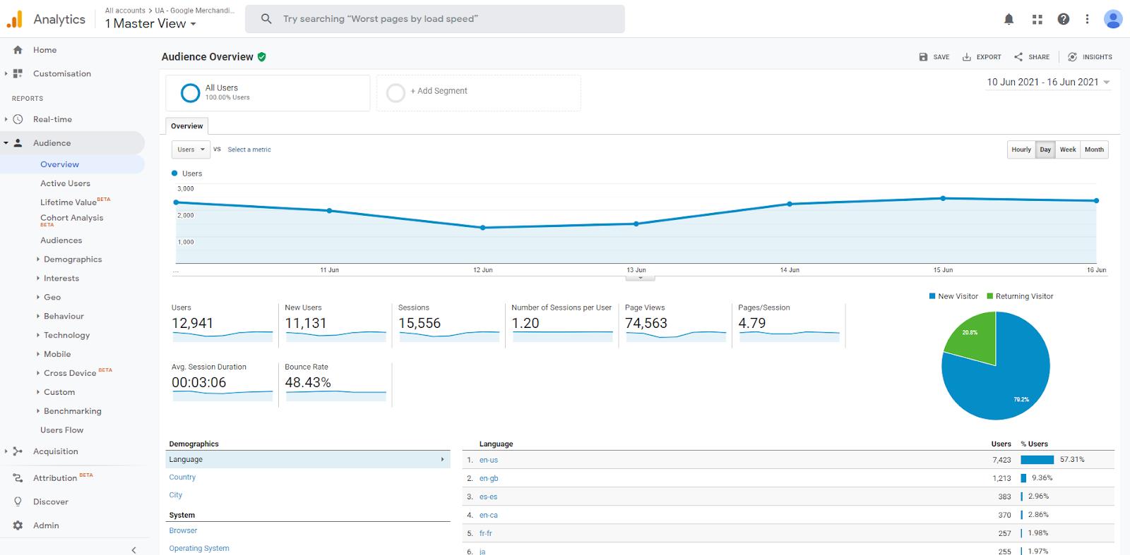 Google Analytics user interface overview