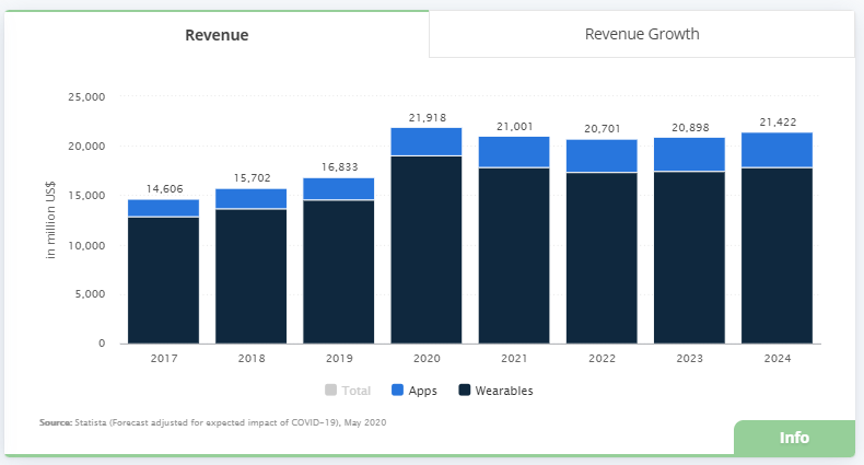 fitness industry revenue