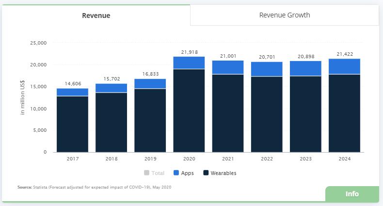 fitness industry revenue