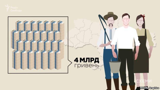 Близько 4 мільярдів гривень розподілили торік на усіх аграріїв