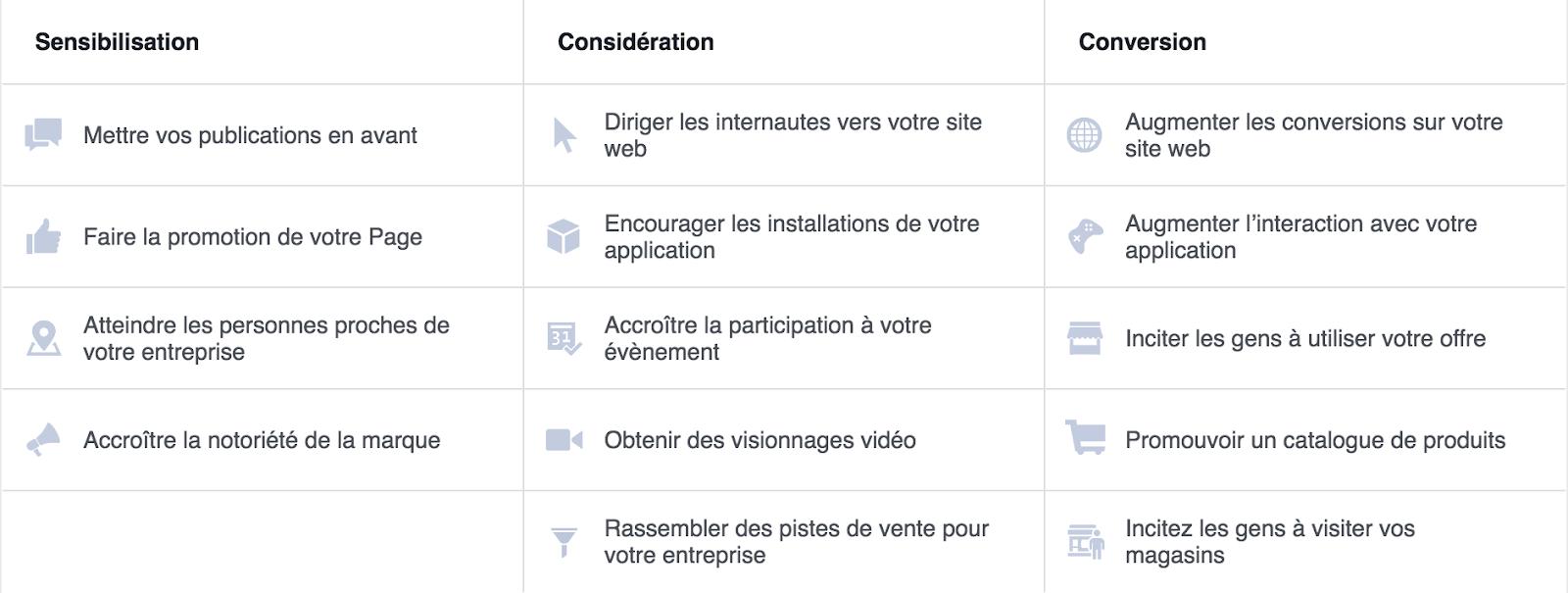 Choisir le bon objectif de campagne permet à votre entreprise de profiter de tous les avantages de la publicité Facebook