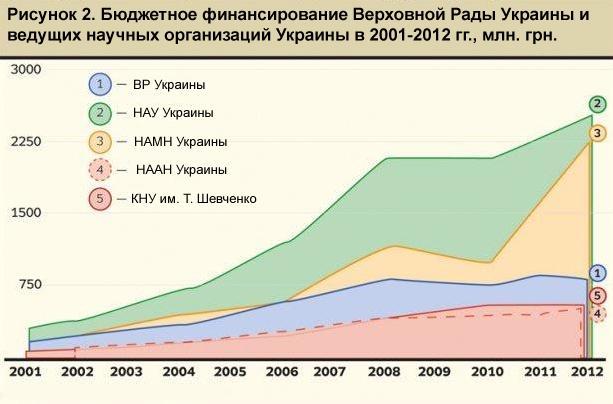Источник: Сайт Верховной Рады Украины