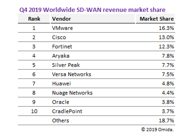 SDWAN revenue Q42019.png