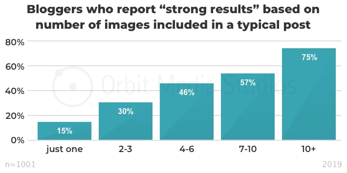 Number of images included in a post with strong results