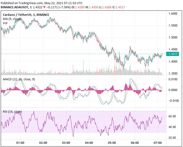 Cardano Price Prediction: Cardano(ADA) Sets itself up for upward reversal despite altcoin market crash 1