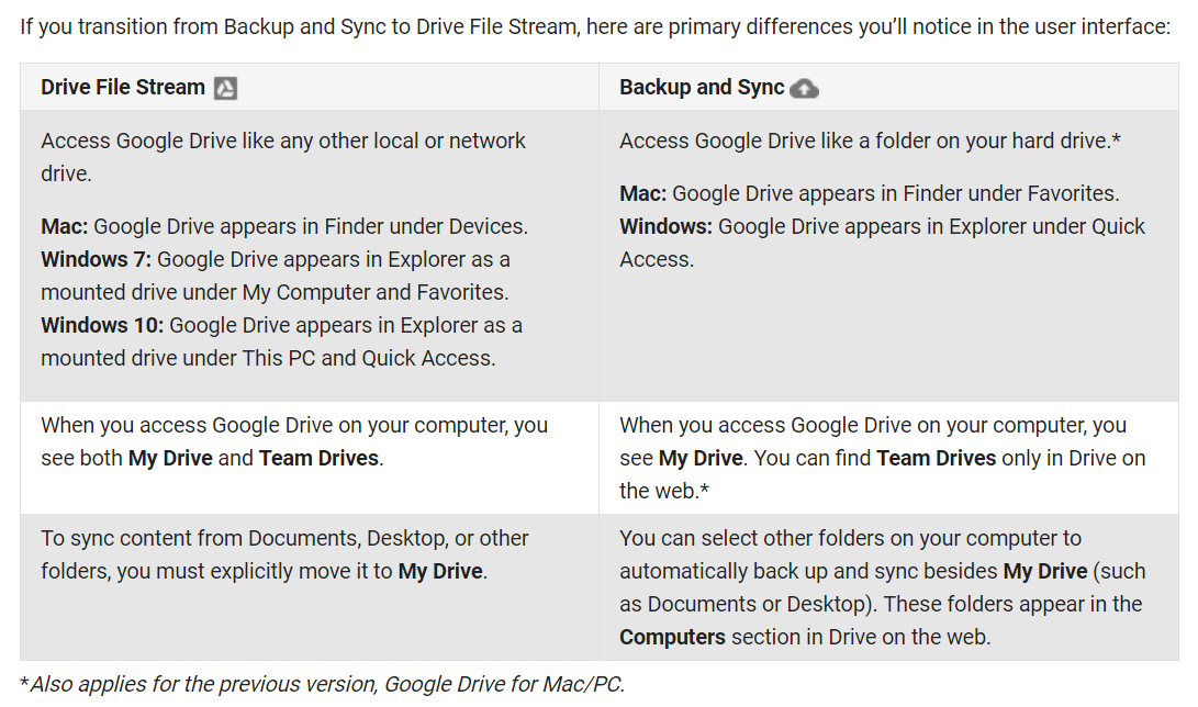 google backup and sync vs drive file stream