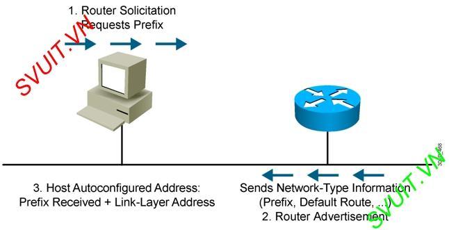 DHCP IPv6(1)