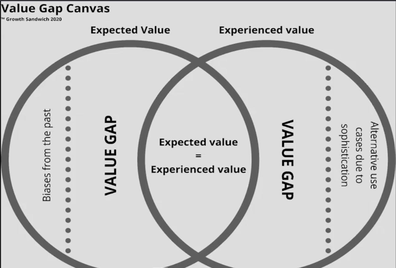 value gap expected vs experienced value