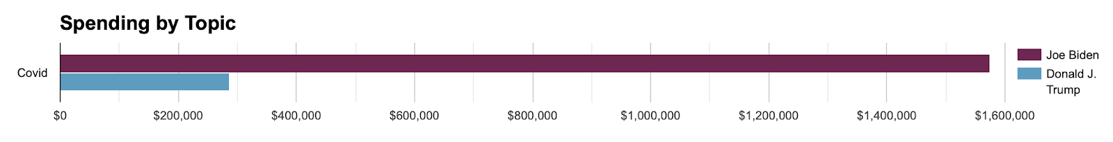 Bar chart showing total spending on COVID ads for Biden and Trump from 6/1 to 10/4. The chart shows Biden spending significantly more than Trump.