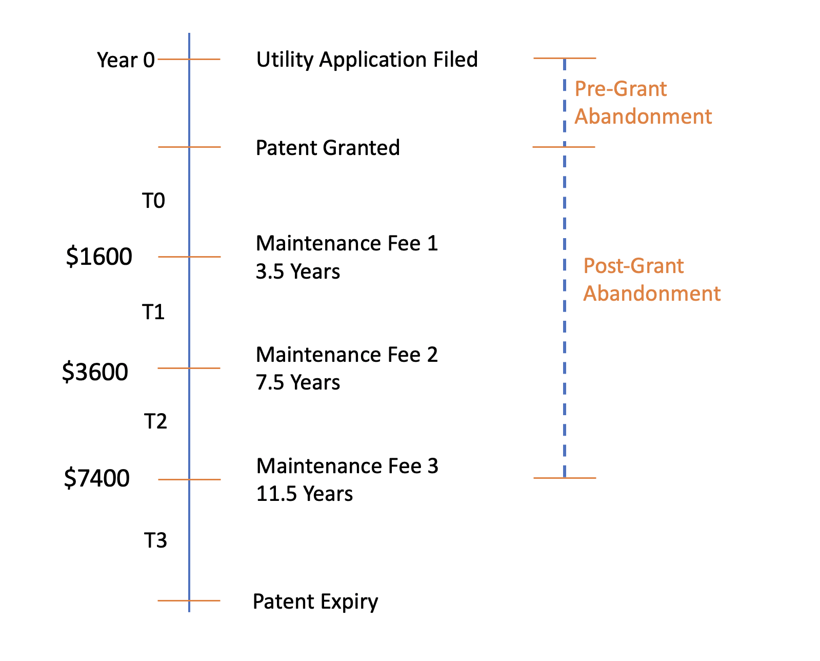 Maintenance Fee USPTO| Patent Pruning | Strengthen Your Patent Portfolio | Abandoning Out-of-date Patents
