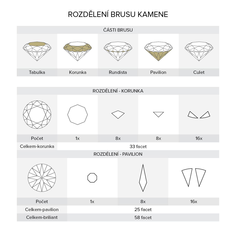 brusy diamantů