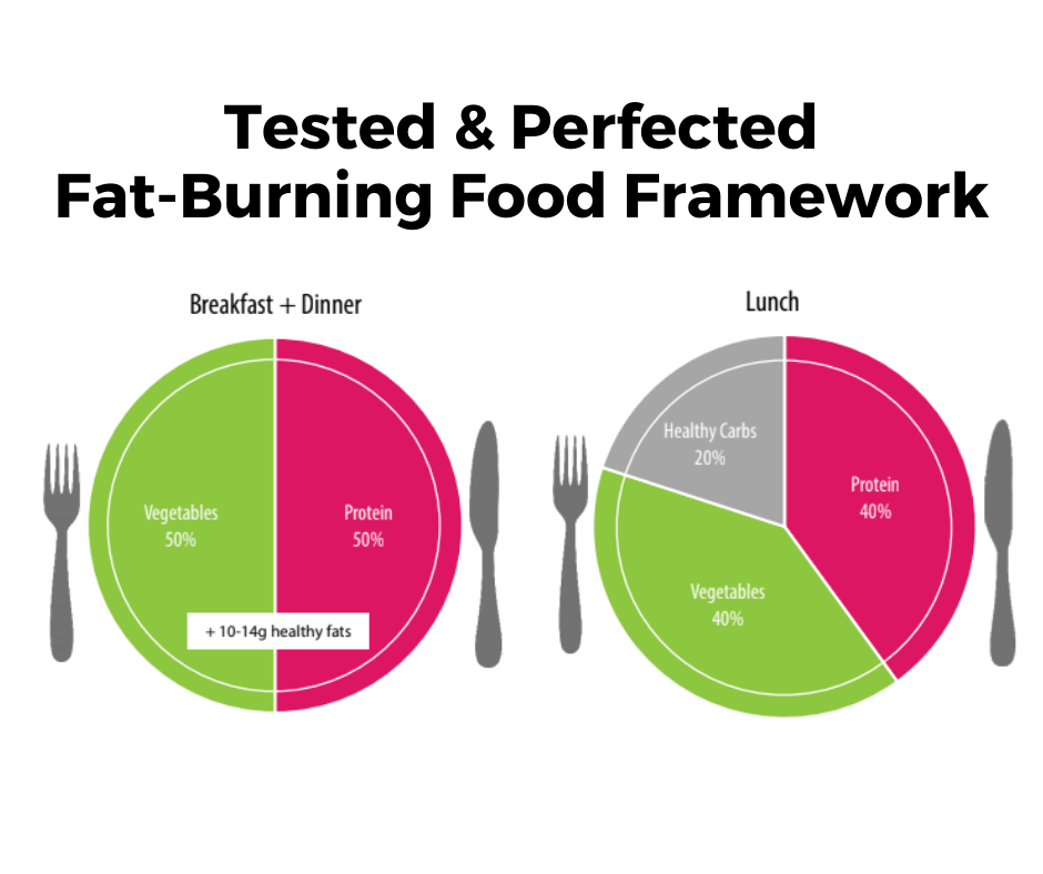 Fat burning food framework