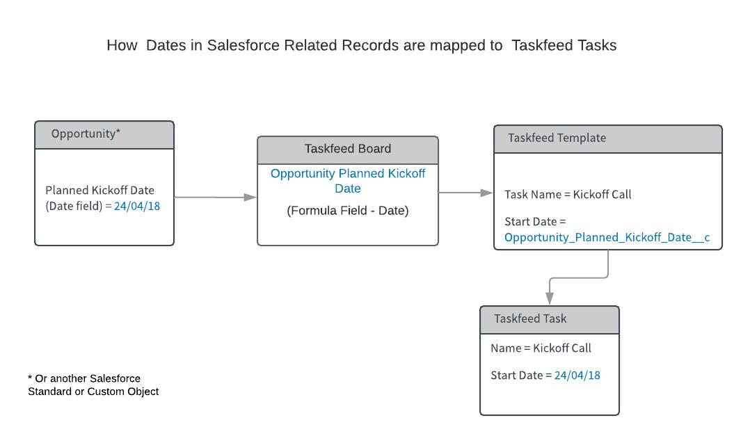 Schedule Tasks Based on Other Dates in Salesforce – Taskfeed