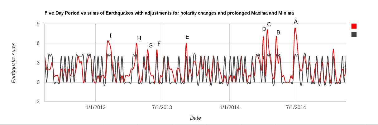 earthquake fin pol adj 1214 5 dayA.png