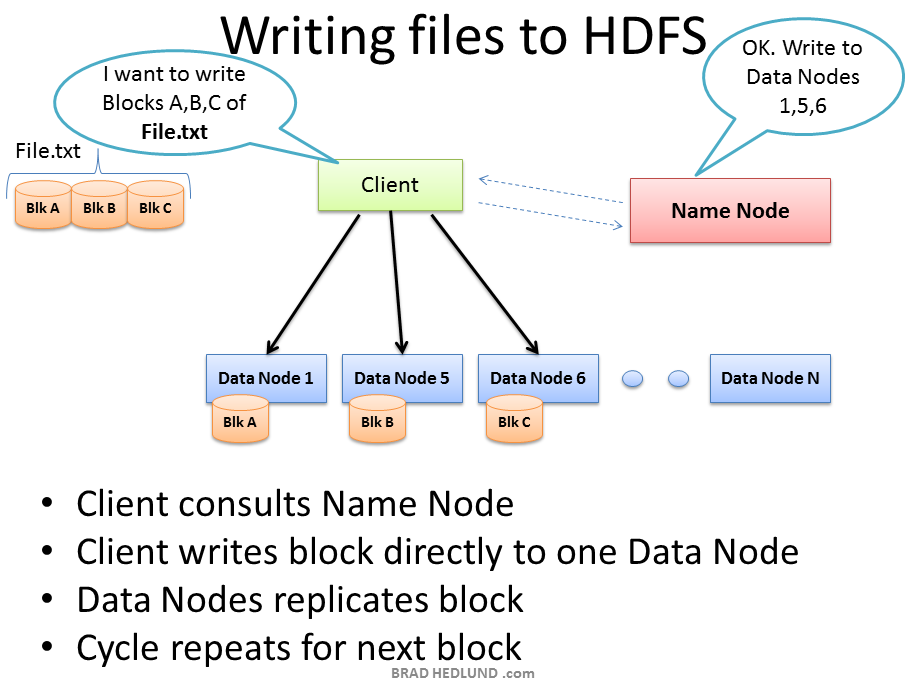 http://bradhedlund.s3.amazonaws.com/2011/hadoop-network-intro/Writing-Files-to-HDFS.PNG