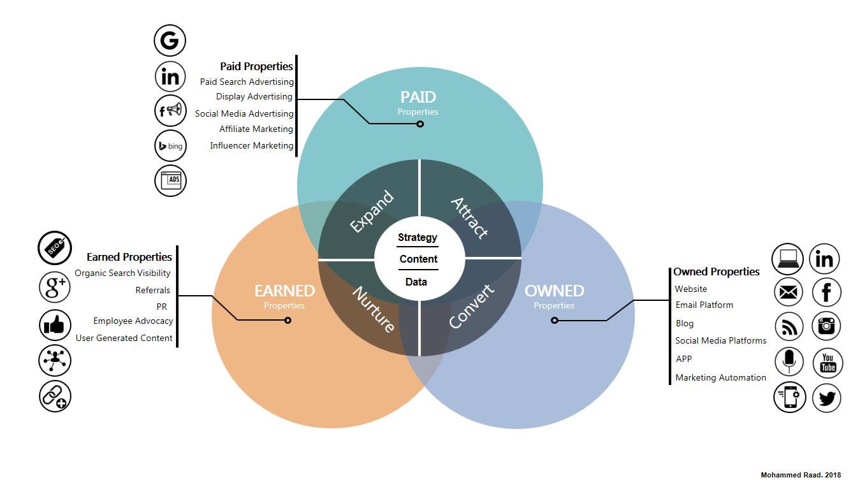 Prepare a chaneel mix to execute digital marketing