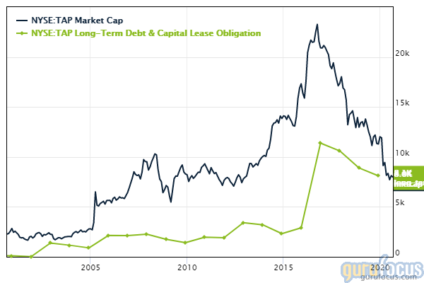 Molson Coors stock long-term debt and market cap