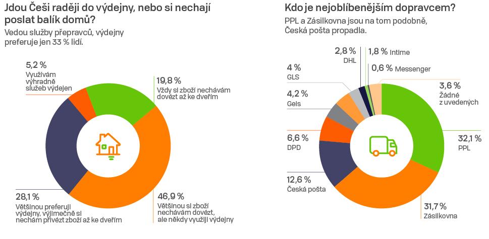 Průzkum: nejoblíběnější dopravci