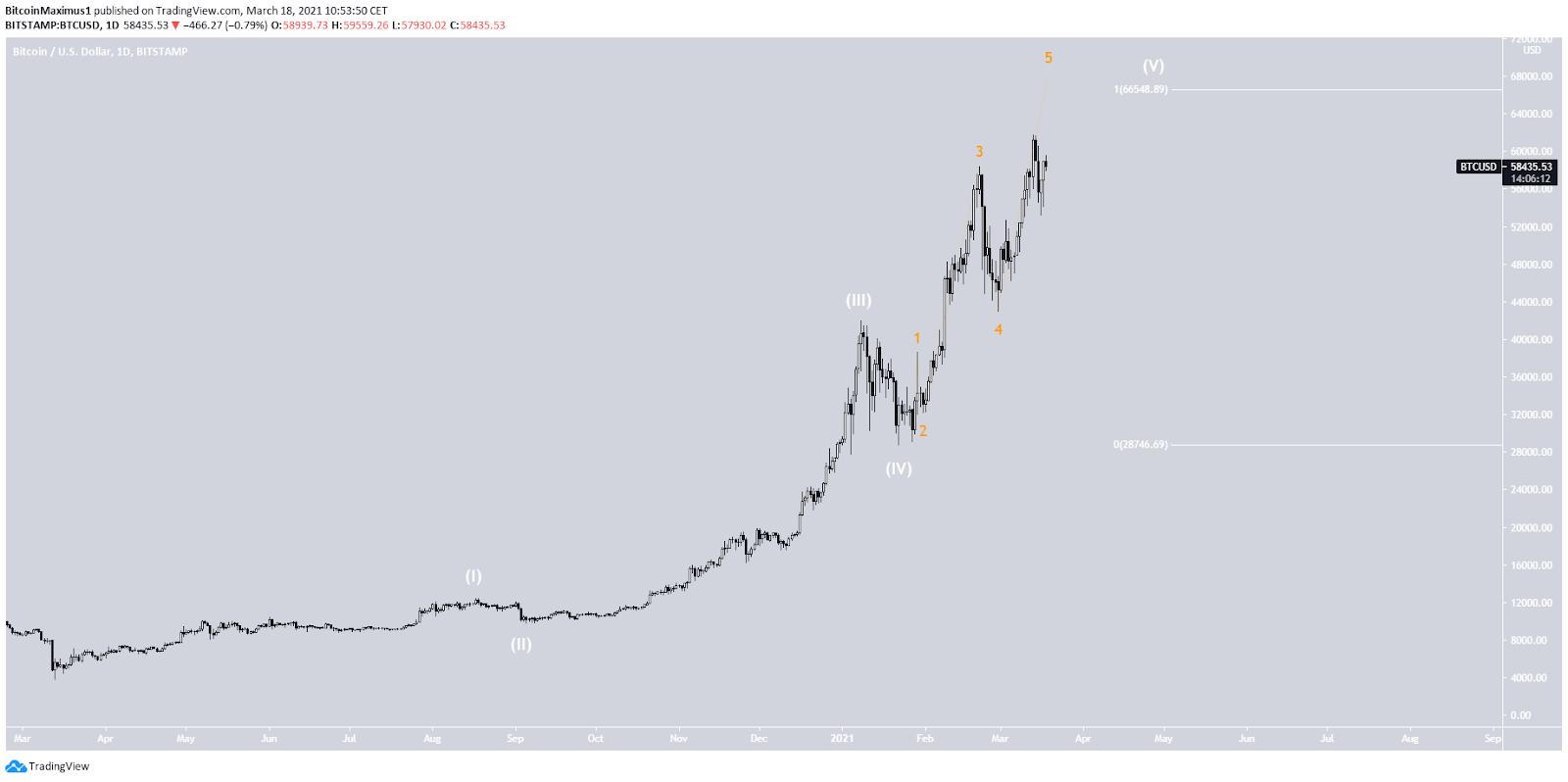 Bitcoin Wellenanalyse