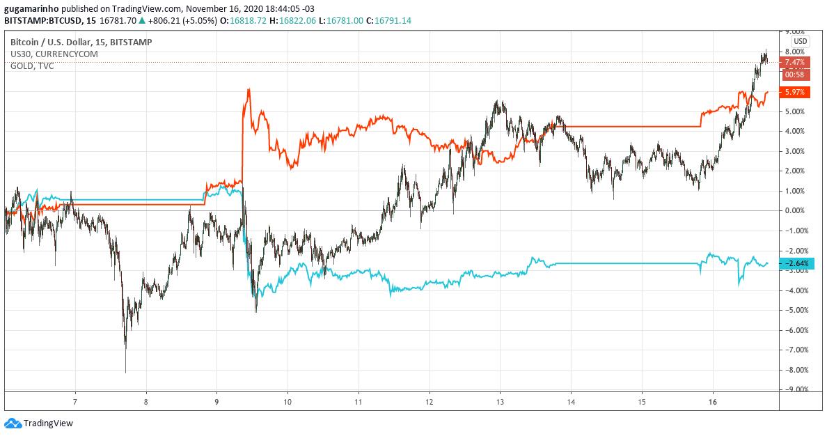 Preço do bitcoin, dow jones e ouro em novembro