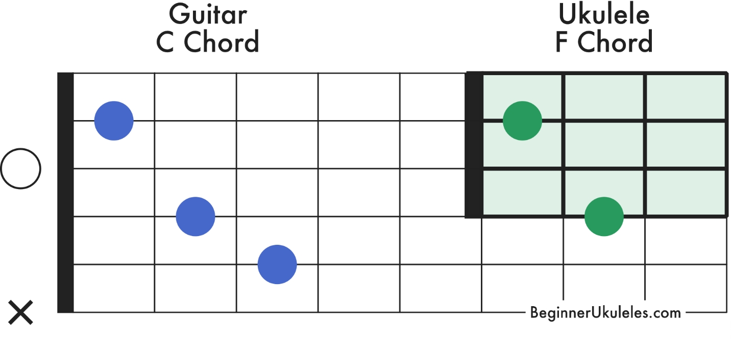 Guitar and Ukelele Chart