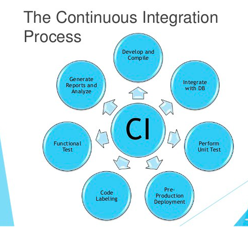 Continuous Integration Process