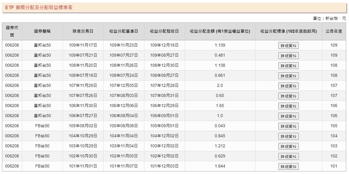 006208富邦台50配息有多少?股利除息日什麼時候?