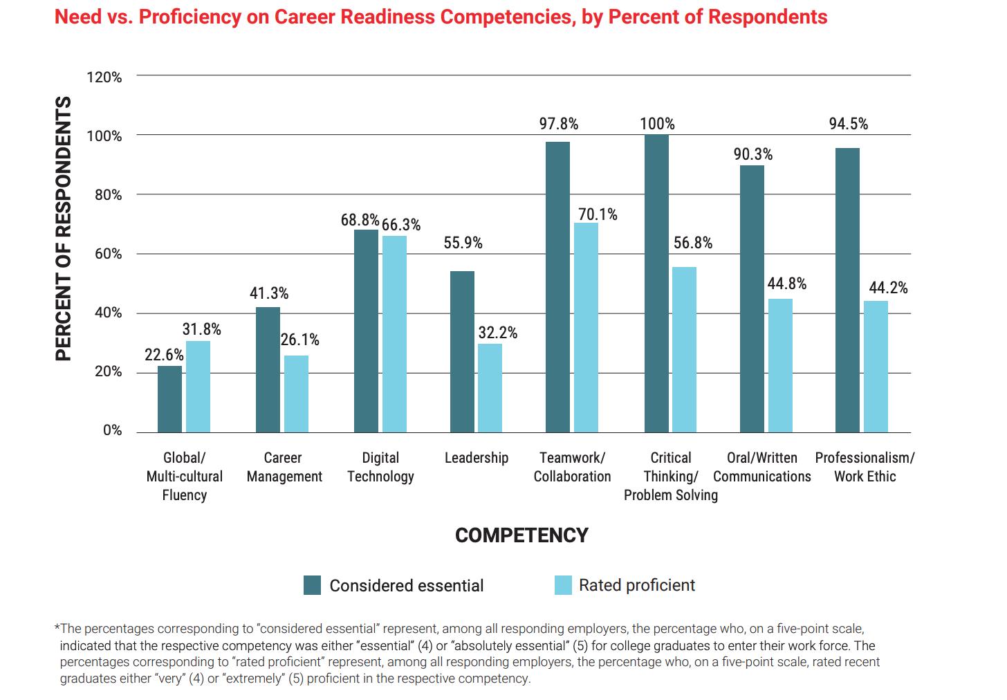 Screen Capture of Need vs. Proficiency on Career Readiness
