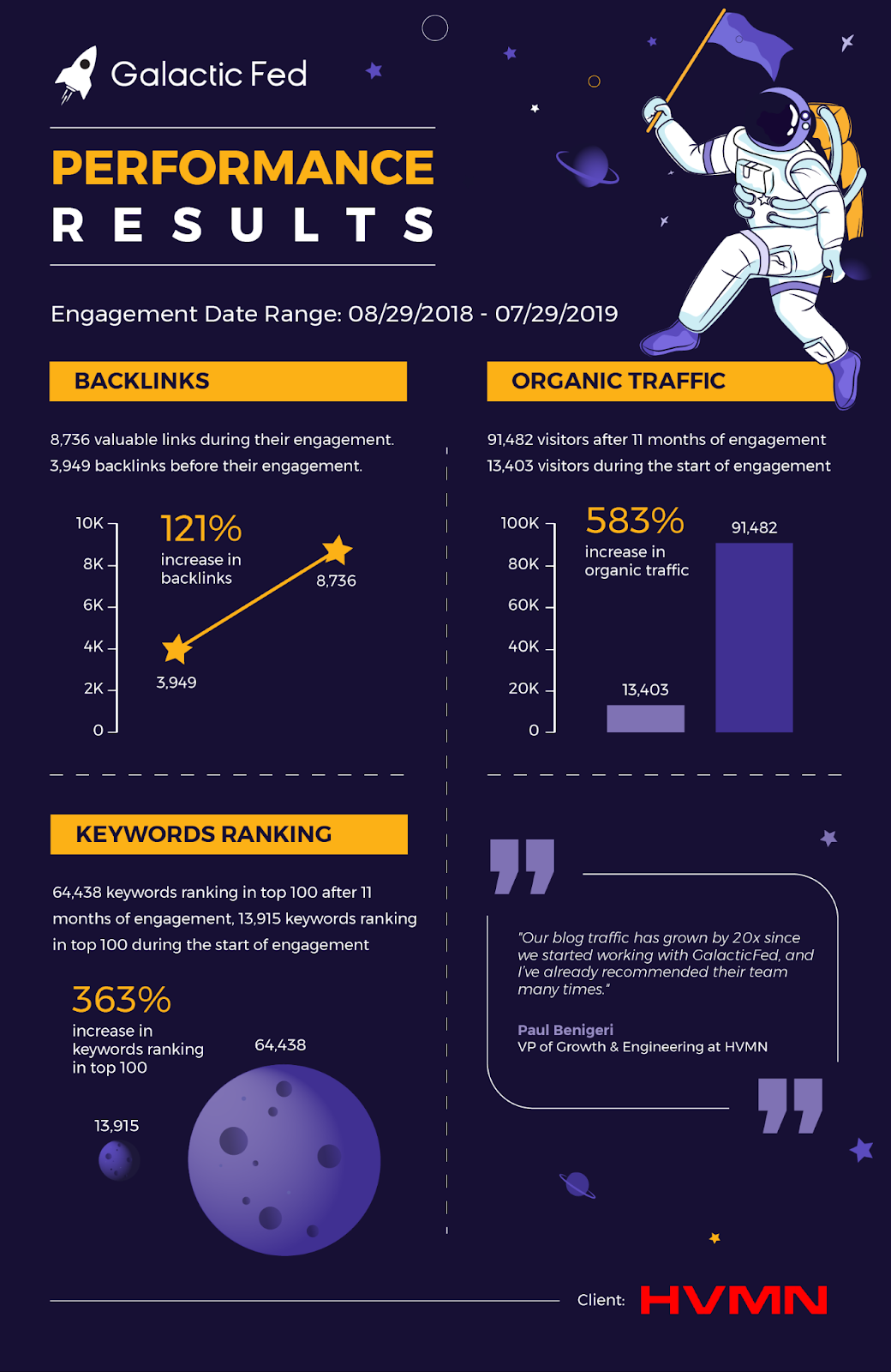 Infographic of Galactic Fed performance
