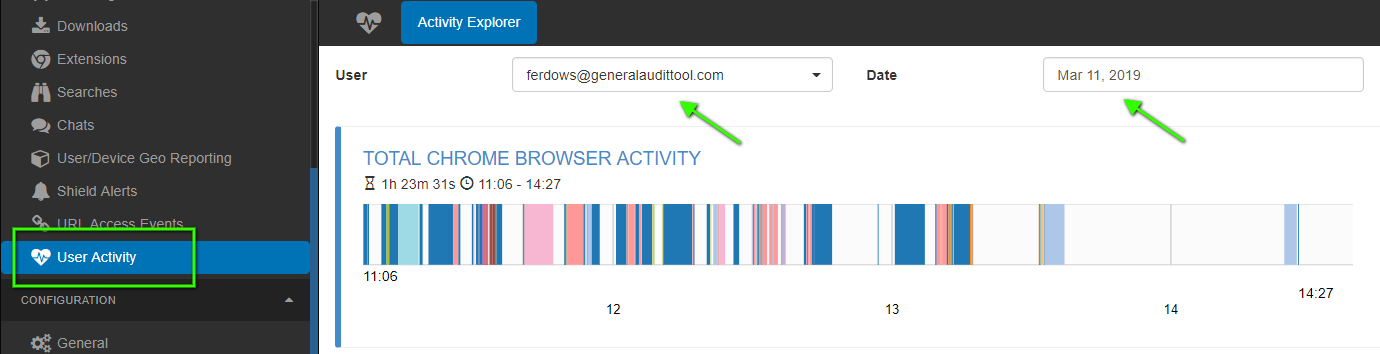 The User Activity area reflects a chronology of users browsing behaviour for a given day.