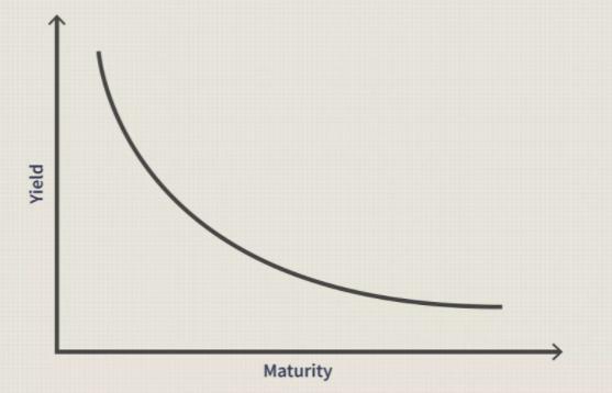 Negative Sloped Yield Curve