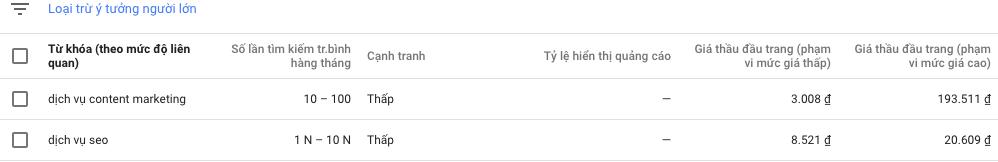 Phân tích từ khóa để chạy Google Ads