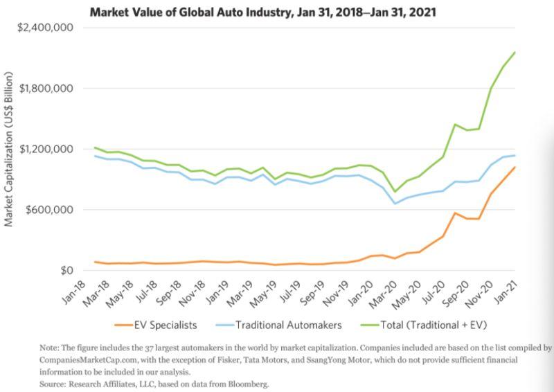 Market value of electric vehicles market