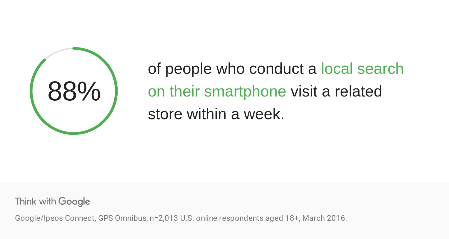 88% of people who conducted a local search on their phone visit a related store within a week.