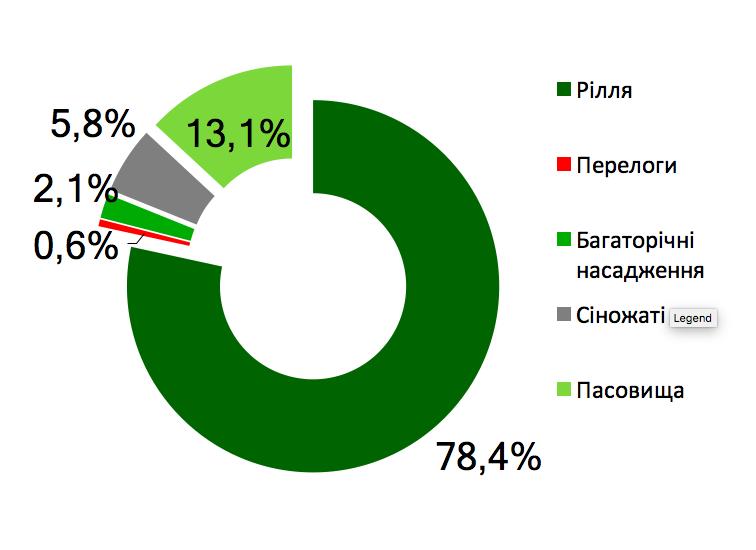 """""""Знищено"""" вже понад 1 млн гектарів українських ґрунтів: які регіони постраждали найбільше , фото-1"""