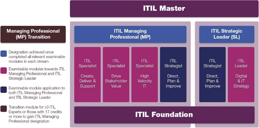 managing professional transition ITIL 4